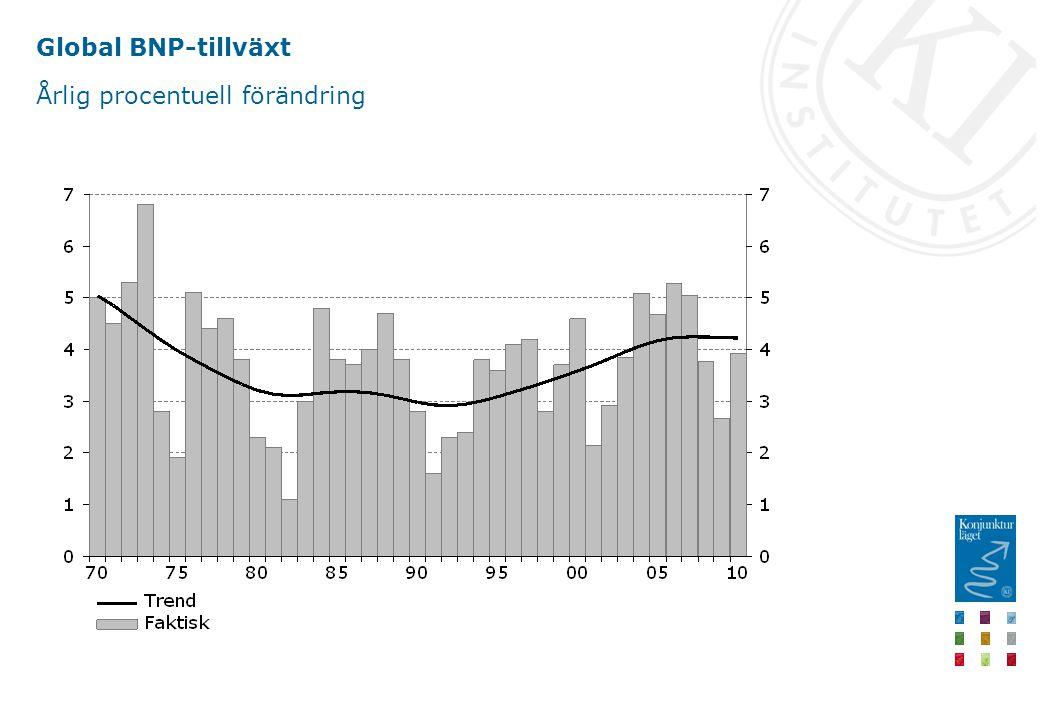 Global BNP-tillväxt Årlig procentuell förändring