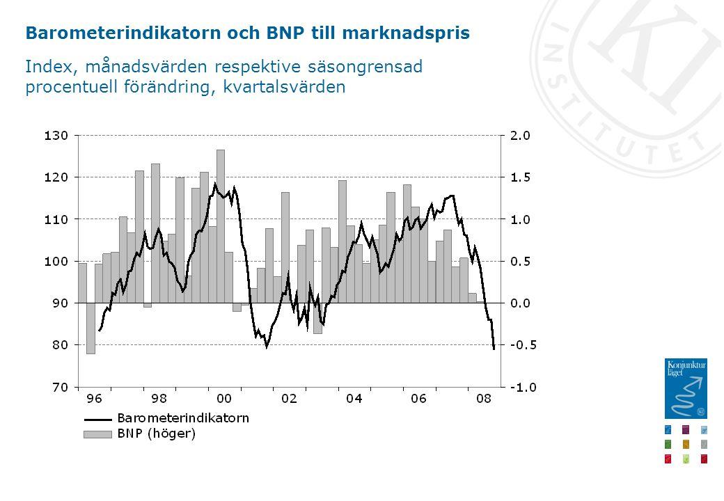 Barometerindikatorn och BNP till marknadspris Index, månadsvärden respektive säsongrensad procentuell förändring, kvartalsvärden