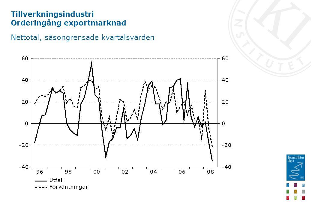 Tillverkningsindustri Orderingång exportmarknad Nettotal, säsongrensade kvartalsvärden