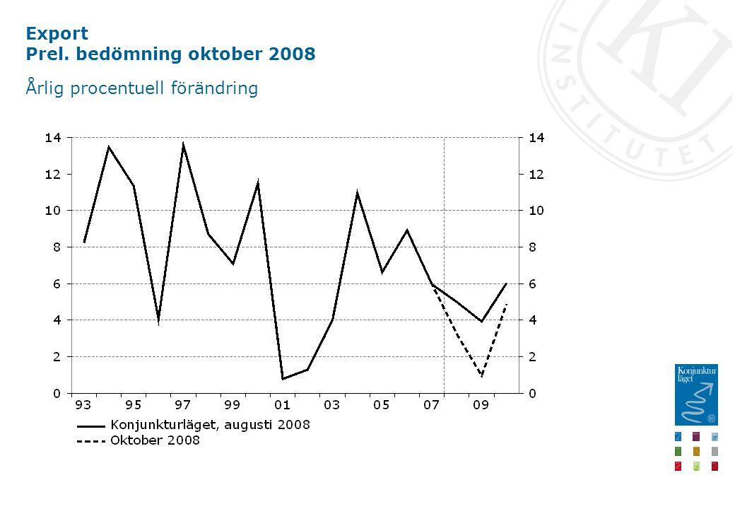 Export Prel. bedömning oktober 2008 Årlig procentuell förändring