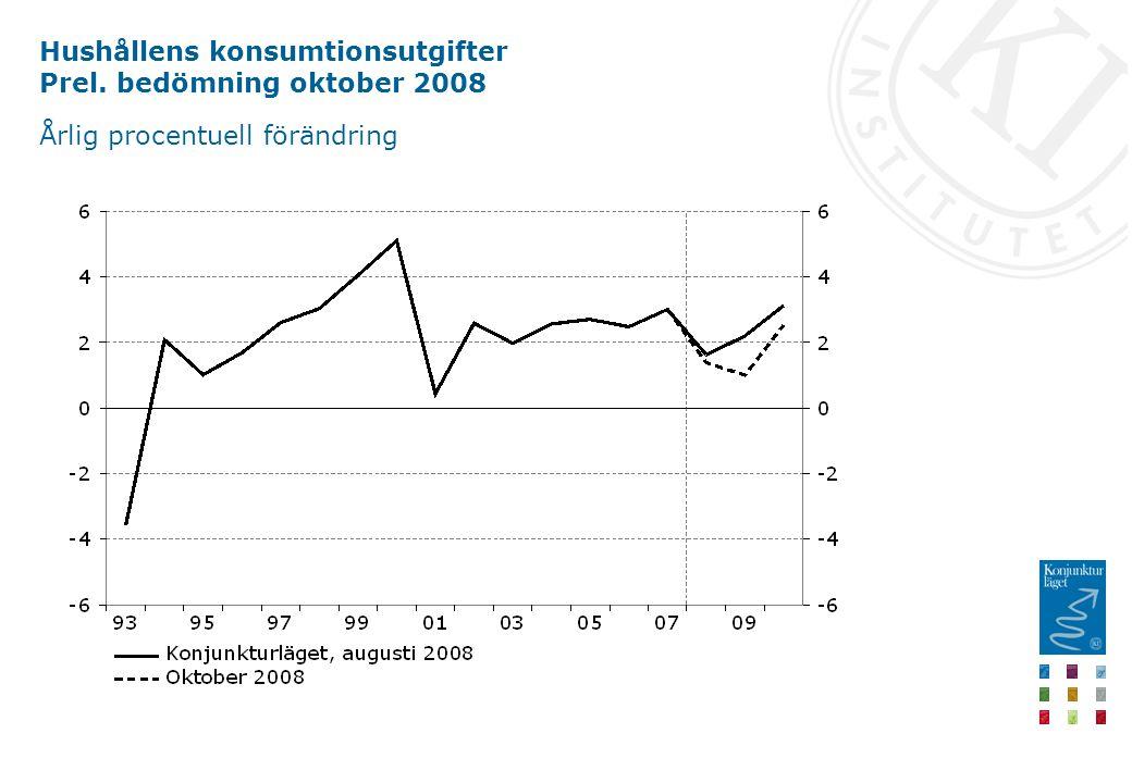 Hushållens konsumtionsutgifter Prel. bedömning oktober 2008 Årlig procentuell förändring