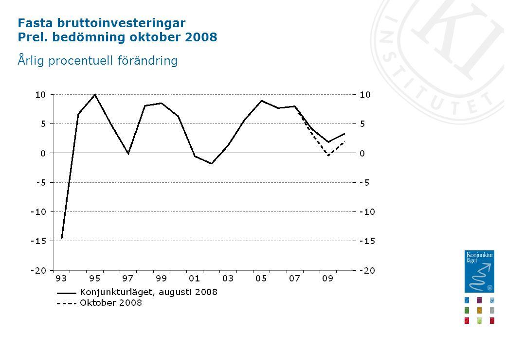 Fasta bruttoinvesteringar Prel. bedömning oktober 2008 Årlig procentuell förändring