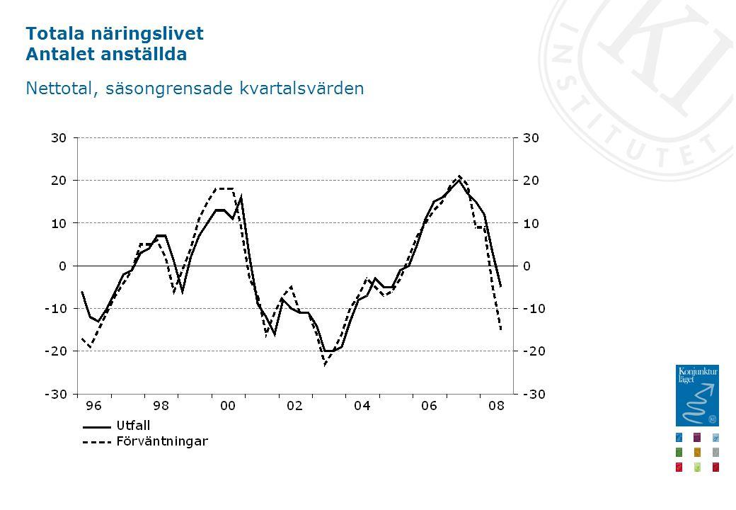 Totala näringslivet Antalet anställda Nettotal, säsongrensade kvartalsvärden