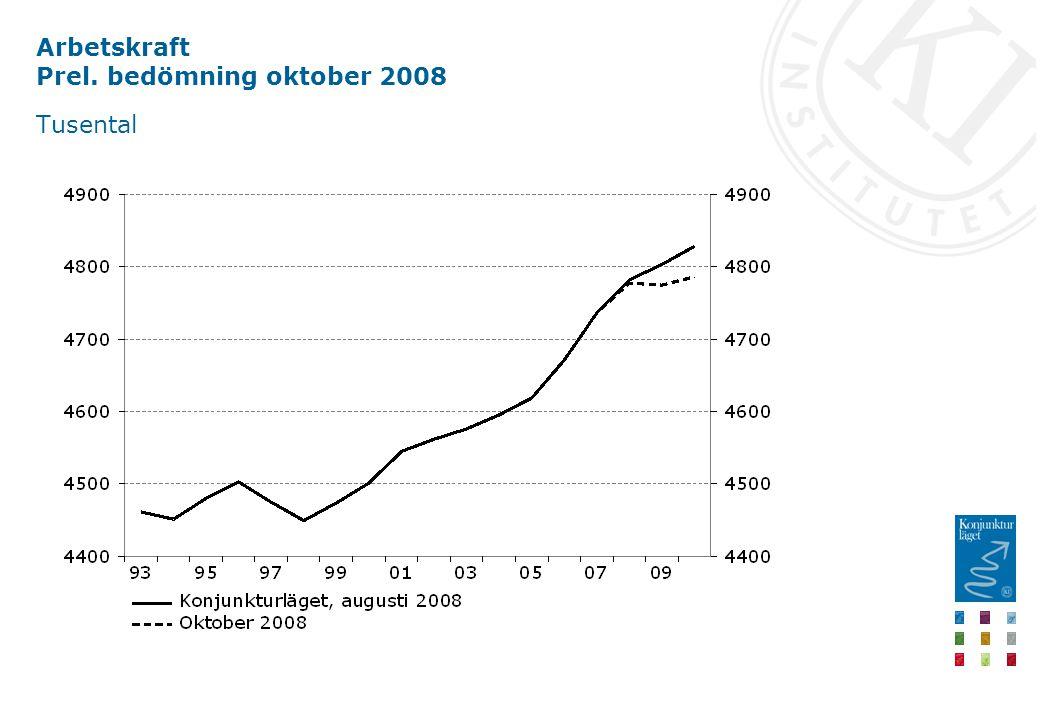 Arbetskraft Prel. bedömning oktober 2008 Tusental