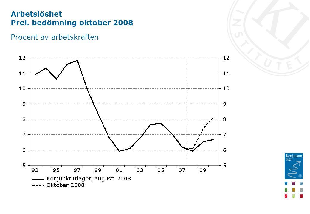 Arbetslöshet Prel. bedömning oktober 2008 Procent av arbetskraften