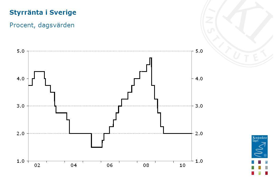 Styrränta i Sverige Procent, dagsvärden