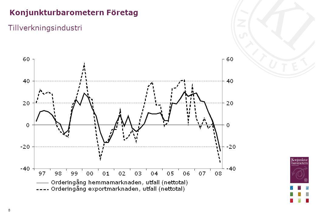 Preliminär bedömning - några slutsatser Lågkonjunkturen blir till följd av den finansiella krisen djupare och längre än tidigare förutsatt, såväl i Sverige som internationellt BNP i Sverige stagnerar nästa år Konjunkturen vänder efter 2010 Ca 100 000 färre jobb fram till 2010 Reporäntan sänks till ca 2 procent nästa år De offentliga finanserna kommer uppvisa underskott 2009 och 2010