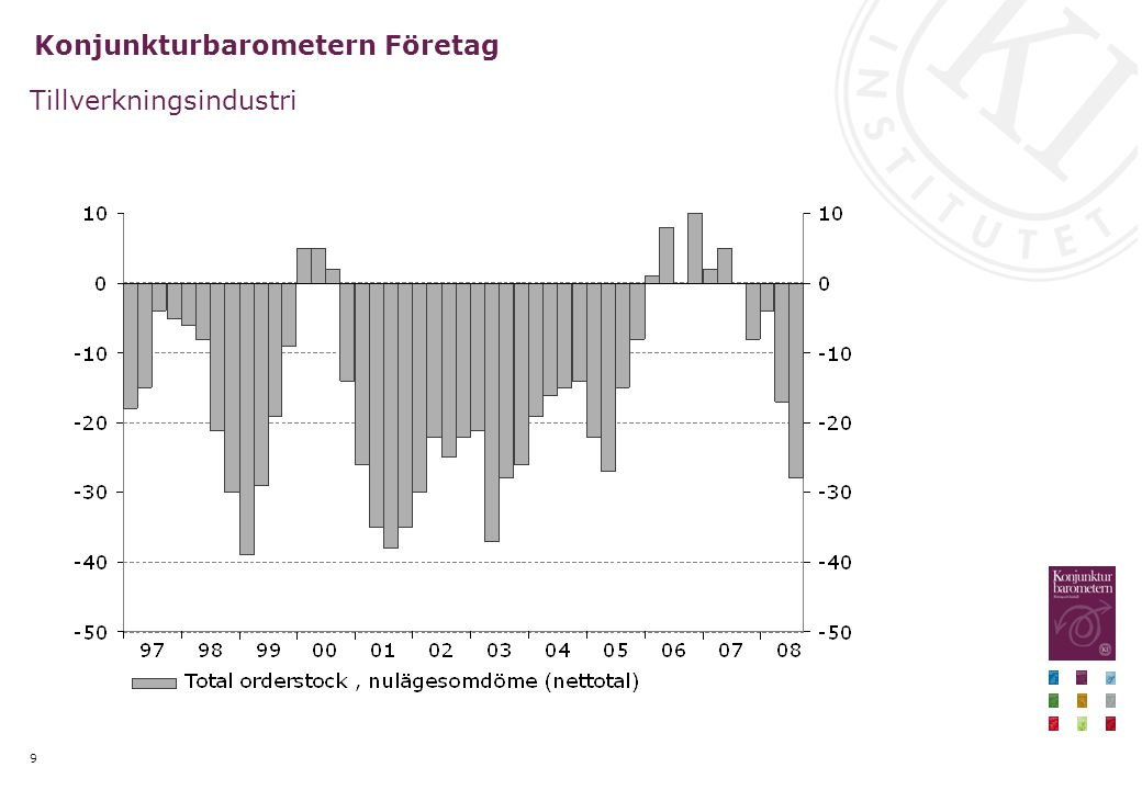 9 Konjunkturbarometern Företag Tillverkningsindustri