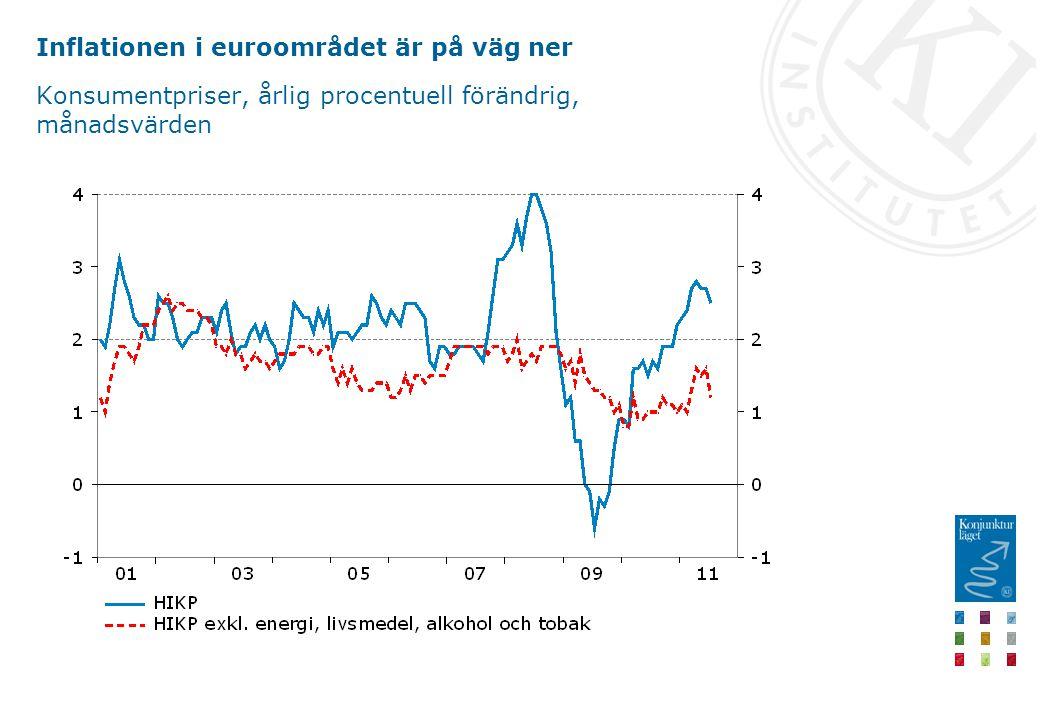 Inflationen i euroområdet är på väg ner Konsumentpriser, årlig procentuell förändrig, månadsvärden