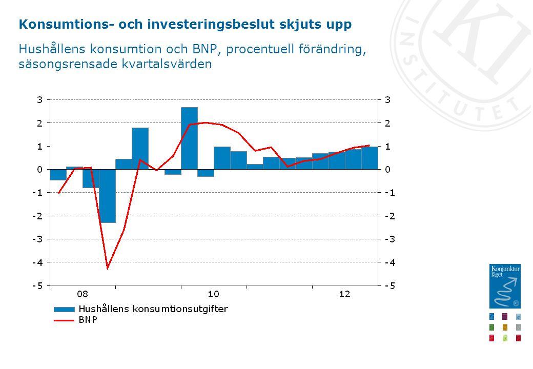 Konsumtions- och investeringsbeslut skjuts upp Hushållens konsumtion och BNP, procentuell förändring, säsongsrensade kvartalsvärden