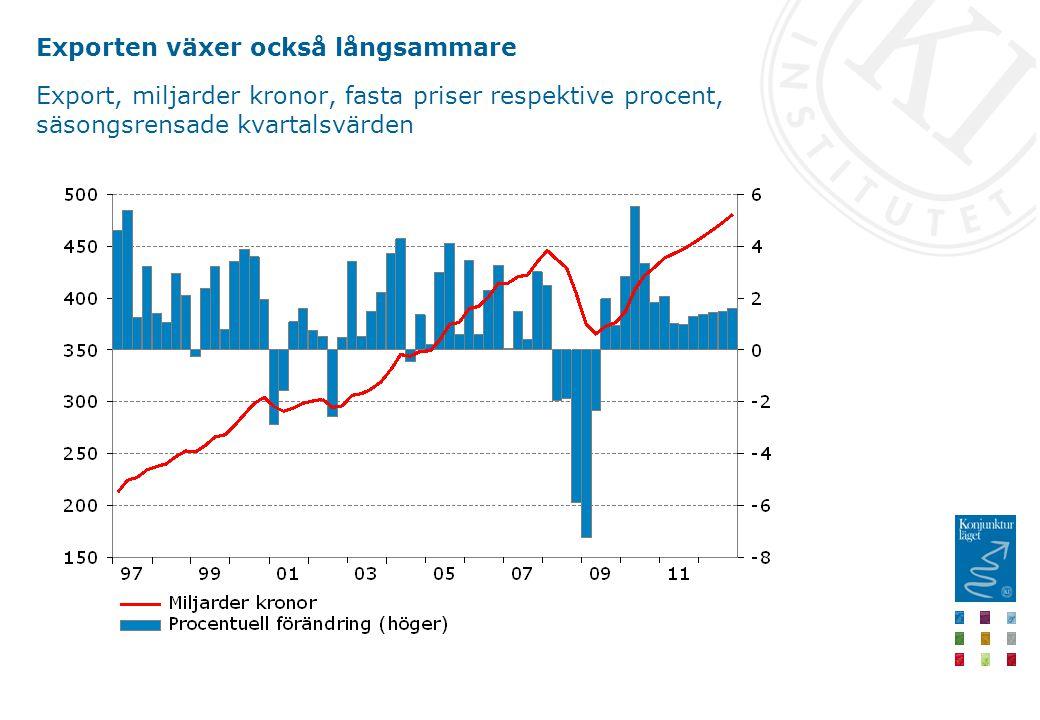 Exporten växer också långsammare Export, miljarder kronor, fasta priser respektive procent, säsongsrensade kvartalsvärden