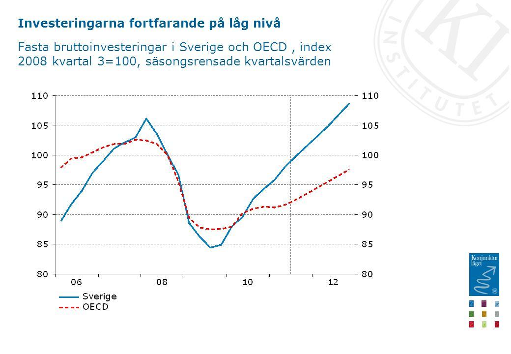 Investeringarna fortfarande på låg nivå Fasta bruttoinvesteringar i Sverige och OECD, index 2008 kvartal 3=100, säsongsrensade kvartalsvärden
