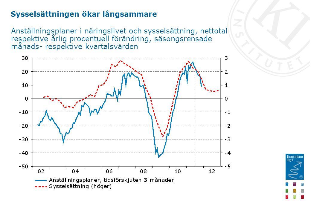 Sysselsättningen ökar långsammare Anställningsplaner i näringslivet och sysselsättning, nettotal respektive årlig procentuell förändring, säsongsrensade månads- respektive kvartalsvärden