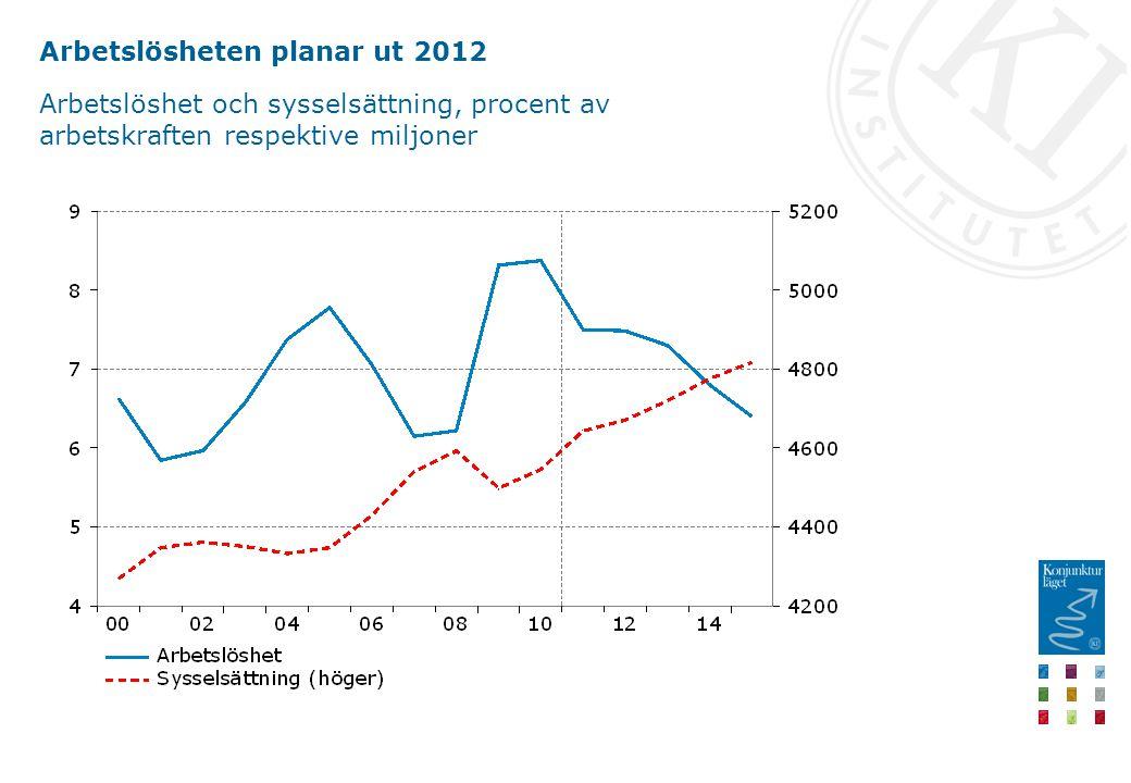 Arbetslösheten planar ut 2012 Arbetslöshet och sysselsättning, procent av arbetskraften respektive miljoner
