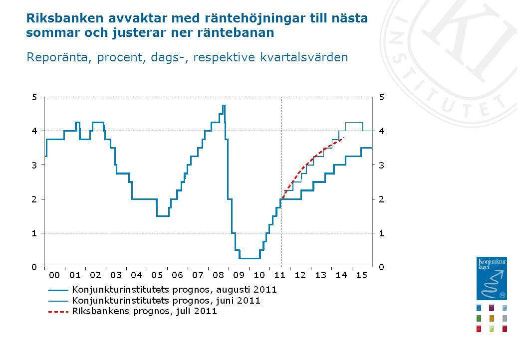Riksbanken avvaktar med räntehöjningar till nästa sommar och justerar ner räntebanan Reporänta, procent, dags-, respektive kvartalsvärden