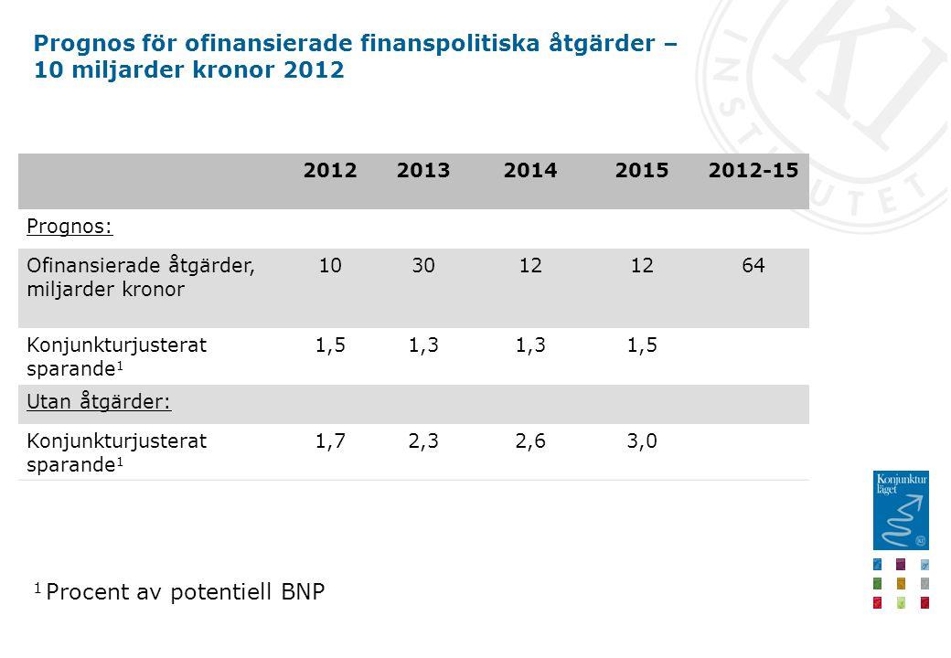 Prognos för ofinansierade finanspolitiska åtgärder – 10 miljarder kronor 2012 20122013201420152012-15 Prognos: Ofinansierade åtgärder, miljarder kronor 103012 64 Konjunkturjusterat sparande 1 1,51,3 1,5 Utan åtgärder: Konjunkturjusterat sparande 1 1,72,32,63,0 1 Procent av potentiell BNP