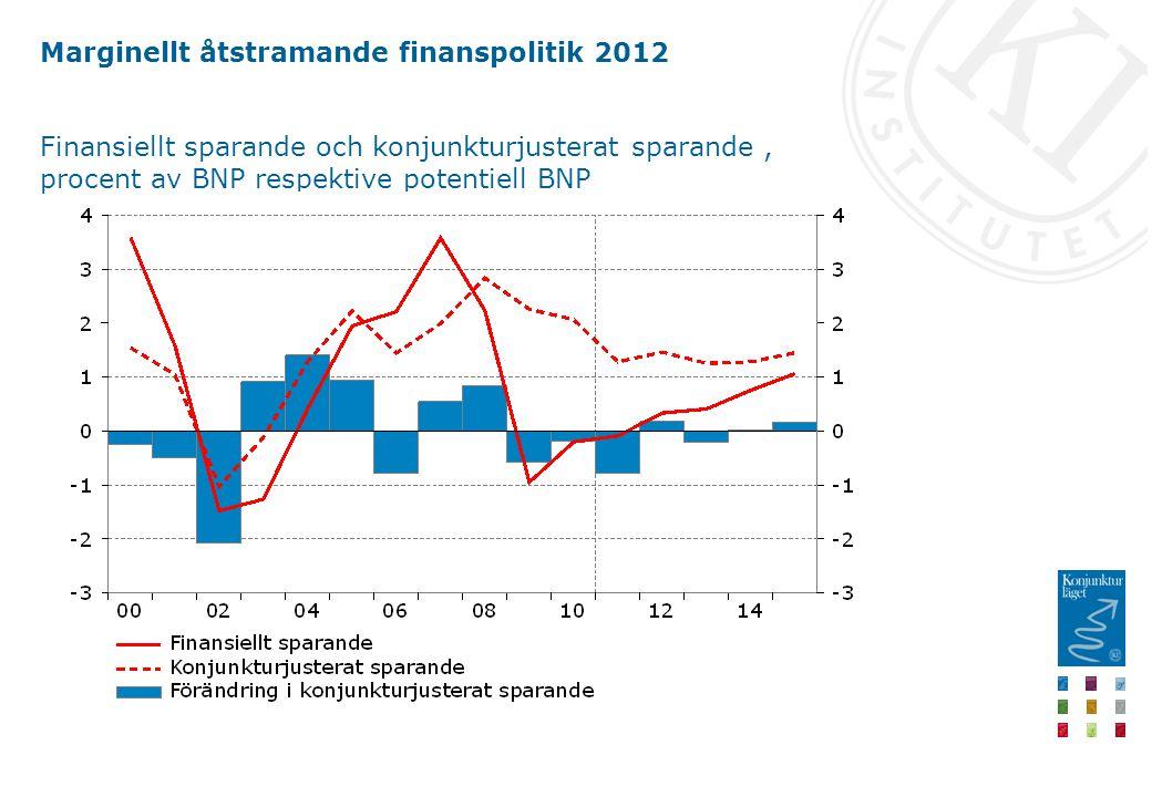 Marginellt åtstramande finanspolitik 2012 Finansiellt sparande och konjunkturjusterat sparande, procent av BNP respektive potentiell BNP