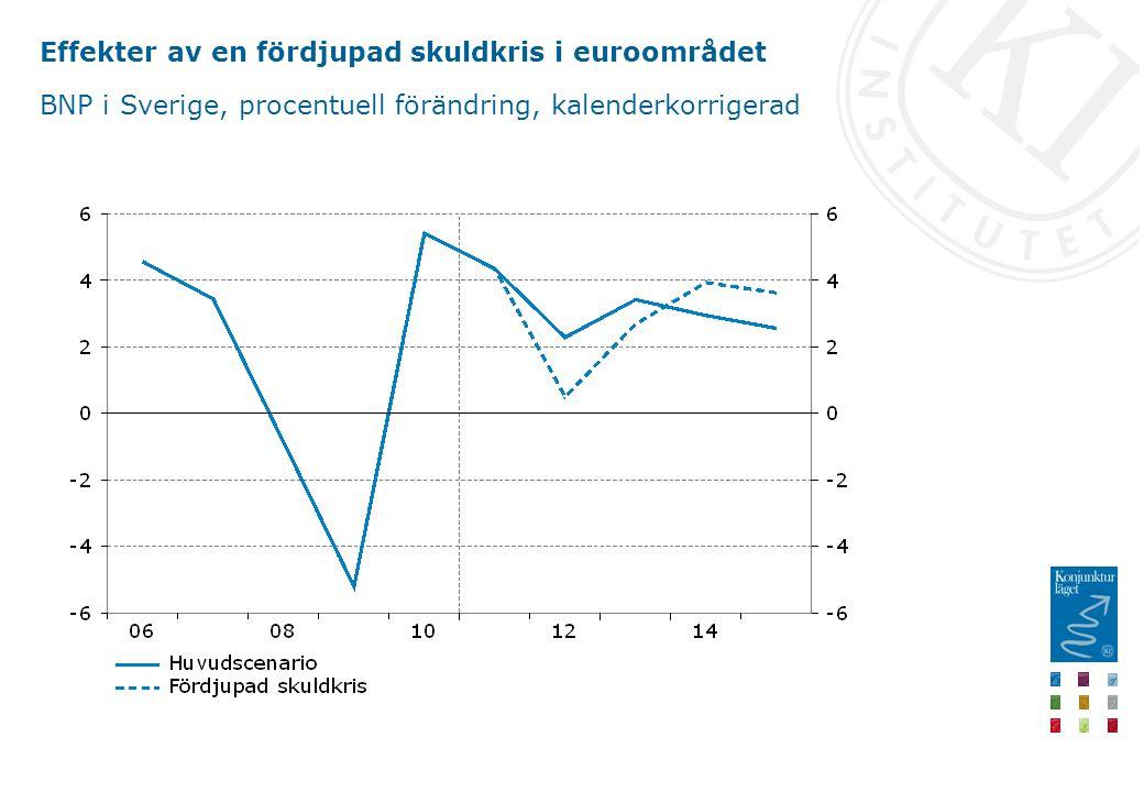 Effekter av en fördjupad skuldkris i euroområdet BNP i Sverige, procentuell förändring, kalenderkorrigerad
