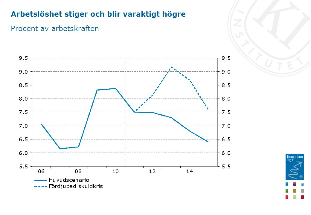 Arbetslöshet stiger och blir varaktigt högre Procent av arbetskraften