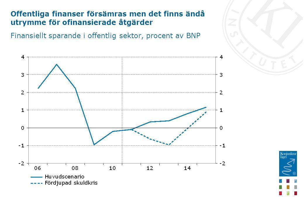 Offentliga finanser försämras men det finns ändå utrymme för ofinansierade åtgärder Finansiellt sparande i offentlig sektor, procent av BNP