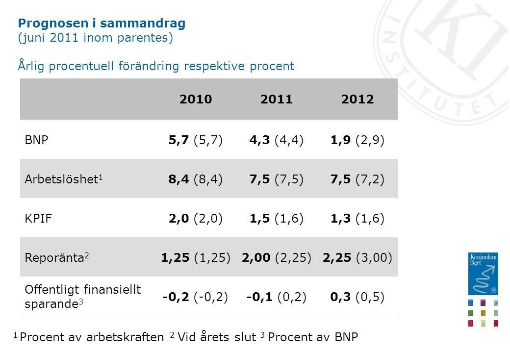 Prognosen i sammandrag (juni 2011 inom parentes) Årlig procentuell förändring respektive procent 0,3 (0,5)-0,1 (0,2)-0,2 (-0,2) Offentligt finansiellt sparande 3 2,25 (3,00)2,00 (2,25)1,25 (1,25)Reporänta 2 1,3 (1,6)1,5 (1,6)2,0 (2,0)KPIF 7,5 (7,2)7,5 (7,5)8,4 (8,4)Arbetslöshet 1 1,9 (2,9)4,3 (4,4)5,7 (5,7)BNP 201220112010 1 Procent av arbetskraften 2 Vid årets slut 3 Procent av BNP