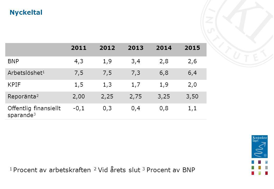 Nyckeltal 20112012201320142015 BNP4,31,93,42,82,6 Arbetslöshet 1 7,5 7,36,86,4 KPIF1,51,31,71,92,0 Reporänta 2 2,002,252,753,253,50 Offentlig finansiellt sparande 3 -0,10,30,40,81,1 1 Procent av arbetskraften 2 Vid årets slut 3 Procent av BNP