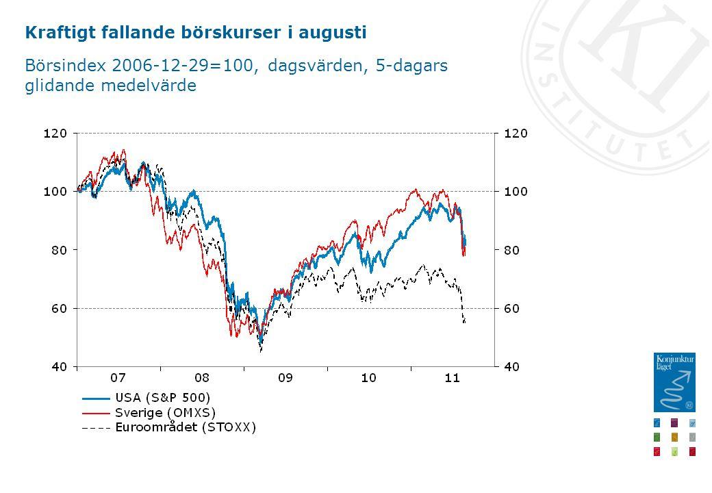 Konsumentförtroendet faller också Index 1985=100 respektive nettotal