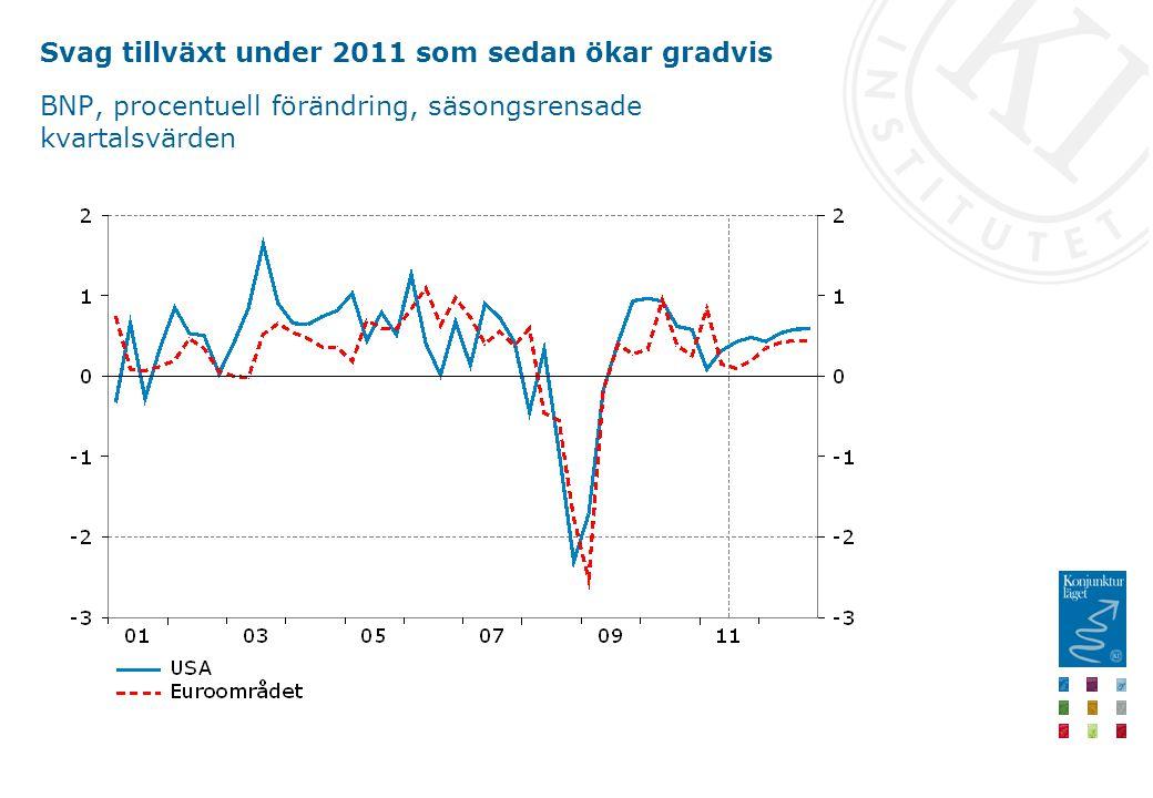 Svag tillväxt under 2011 som sedan ökar gradvis BNP, procentuell förändring, säsongsrensade kvartalsvärden