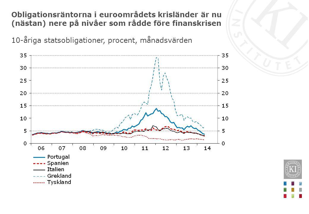 Obligationsräntorna i euroområdets krisländer är nu (nästan) nere på nivåer som rådde före finanskrisen 10-åriga statsobligationer, procent, månadsvär