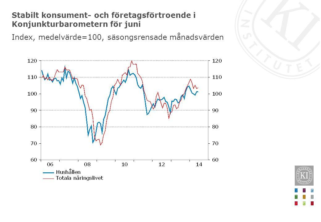 Stabilt konsument- och företagsförtroende i Konjunkturbarometern för juni Index, medelvärde=100, säsongsrensade månadsvärden
