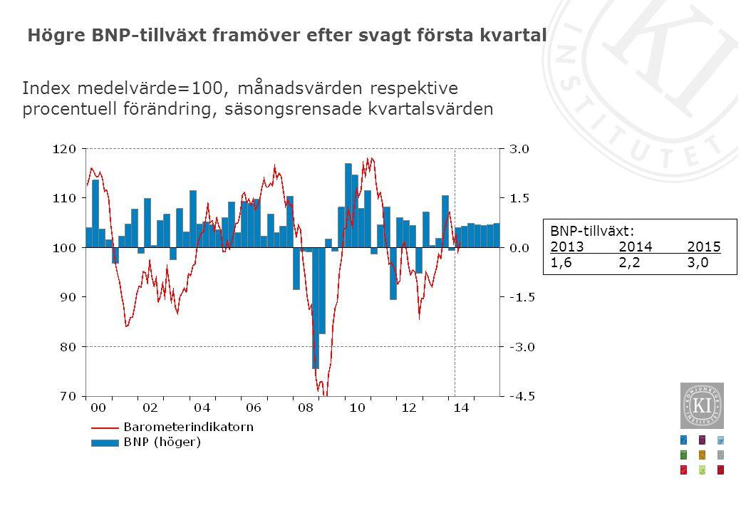 Högre BNP-tillväxt framöver efter svagt första kvartal Index medelvärde=100, månadsvärden respektive procentuell förändring, säsongsrensade kvartalsvä
