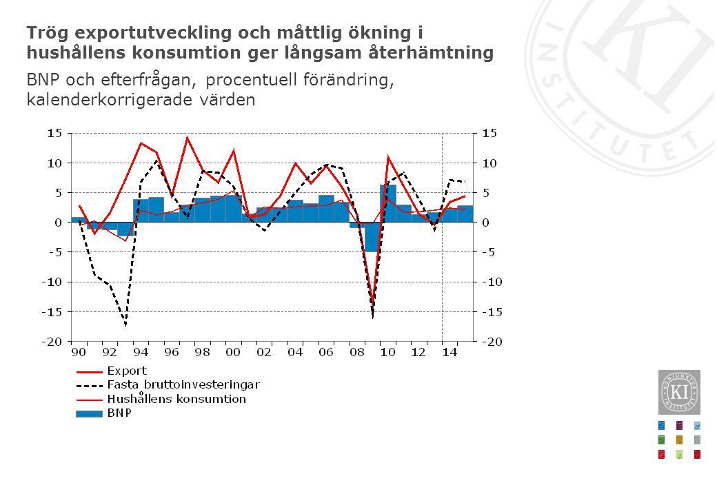 Trög exportutveckling och måttlig ökning i hushållens konsumtion ger långsam återhämtning BNP och efterfrågan, procentuell förändring, kalenderkorrige