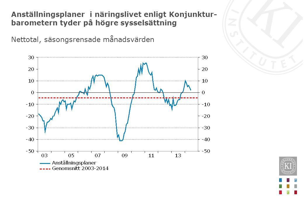 Anställningsplaner i näringslivet enligt Konjunktur- barometern tyder på högre sysselsättning Nettotal, säsongsrensade månadsvärden