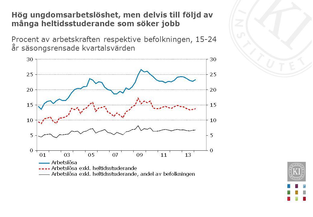 Hög ungdomsarbetslöshet, men delvis till följd av många heltidsstuderande som söker jobb Procent av arbetskraften respektive befolkningen, 15-24 år sä