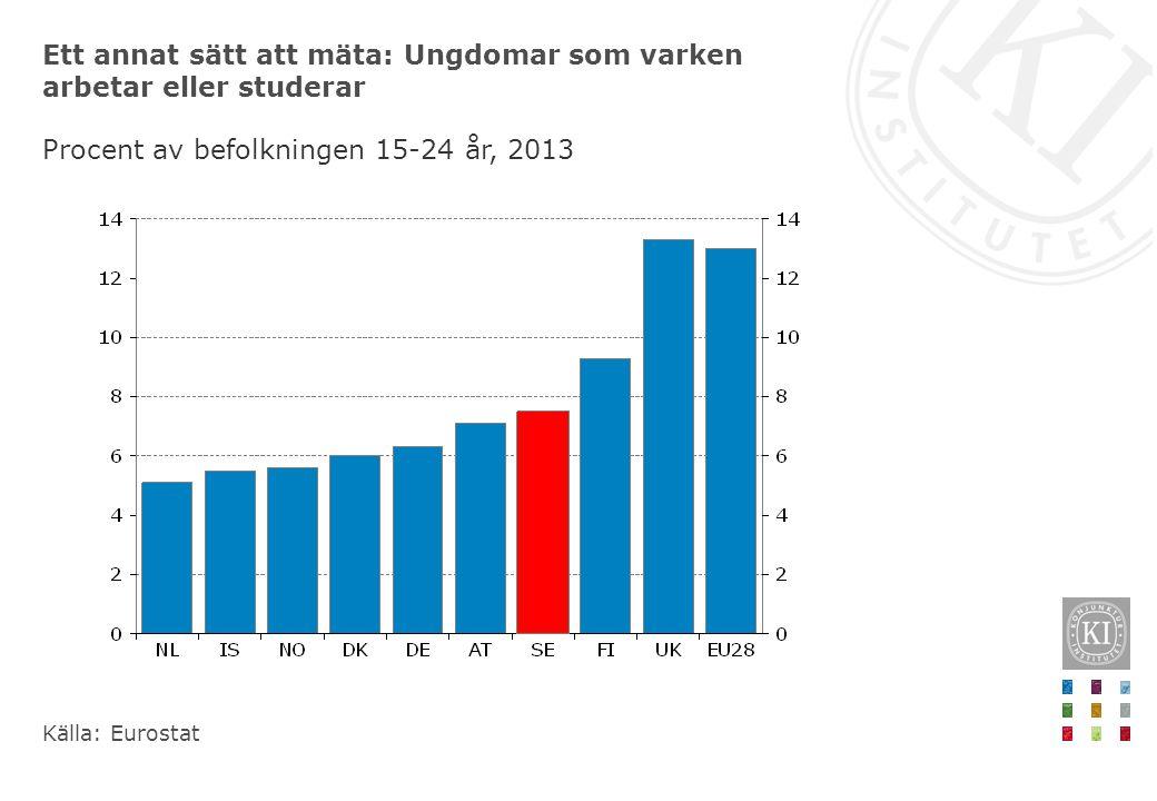 Ett annat sätt att mäta: Ungdomar som varken arbetar eller studerar Procent av befolkningen 15-24 år, 2013 Källa: Eurostat