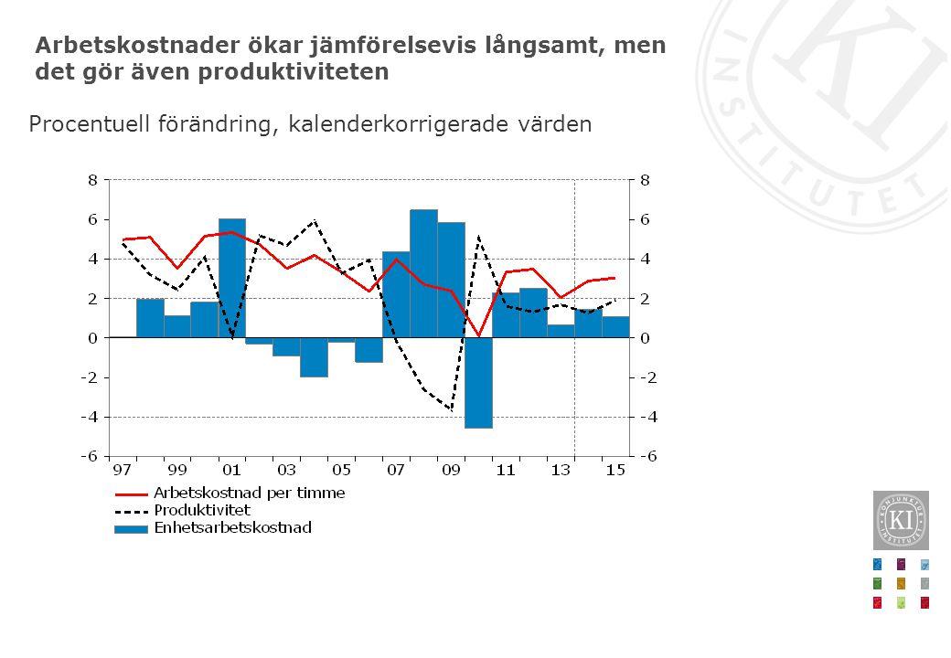Arbetskostnader ökar jämförelsevis långsamt, men det gör även produktiviteten Procentuell förändring, kalenderkorrigerade värden