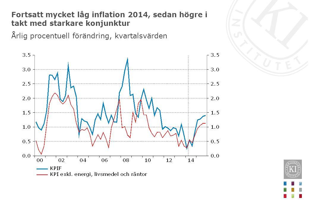 Fortsatt mycket låg inflation 2014, sedan högre i takt med starkare konjunktur Årlig procentuell förändring, kvartalsvärden