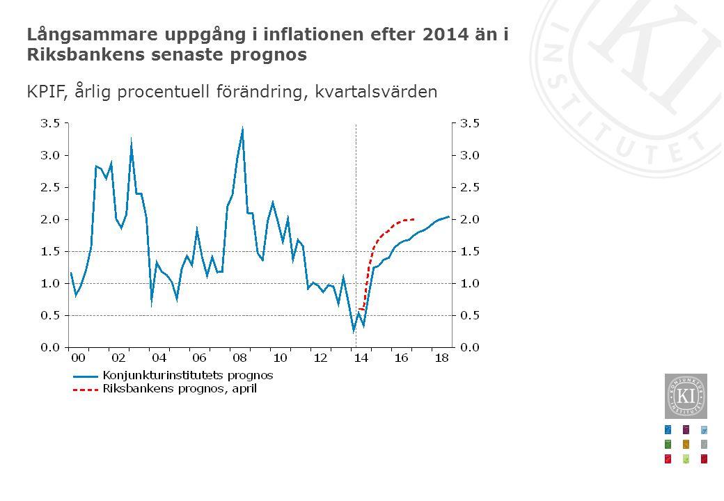 Långsammare uppgång i inflationen efter 2014 än i Riksbankens senaste prognos KPIF, årlig procentuell förändring, kvartalsvärden