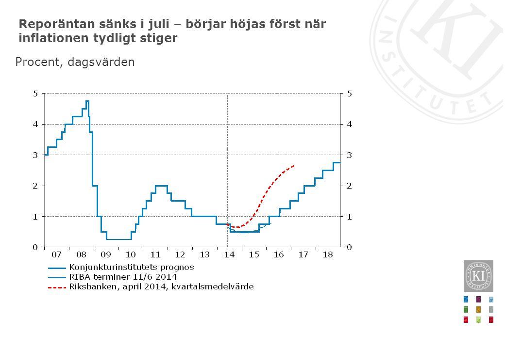Reporäntan sänks i juli – börjar höjas först när inflationen tydligt stiger Procent, dagsvärden