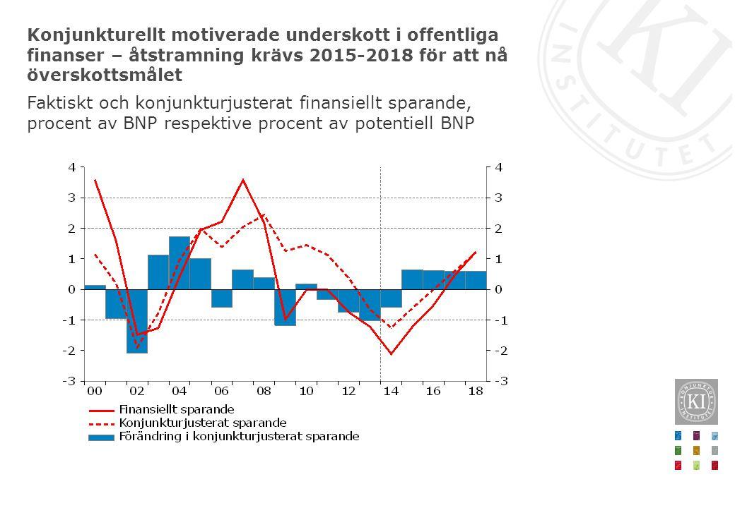 Konjunkturellt motiverade underskott i offentliga finanser – åtstramning krävs 2015-2018 för att nå överskottsmålet Faktiskt och konjunkturjusterat fi