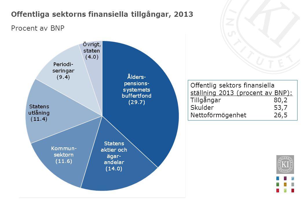 Offentliga sektorns finansiella tillgångar, 2013 Procent av BNP Offentlig sektors finansiella ställning 2013 (procent av BNP): Tillgångar80,2 Skulder5