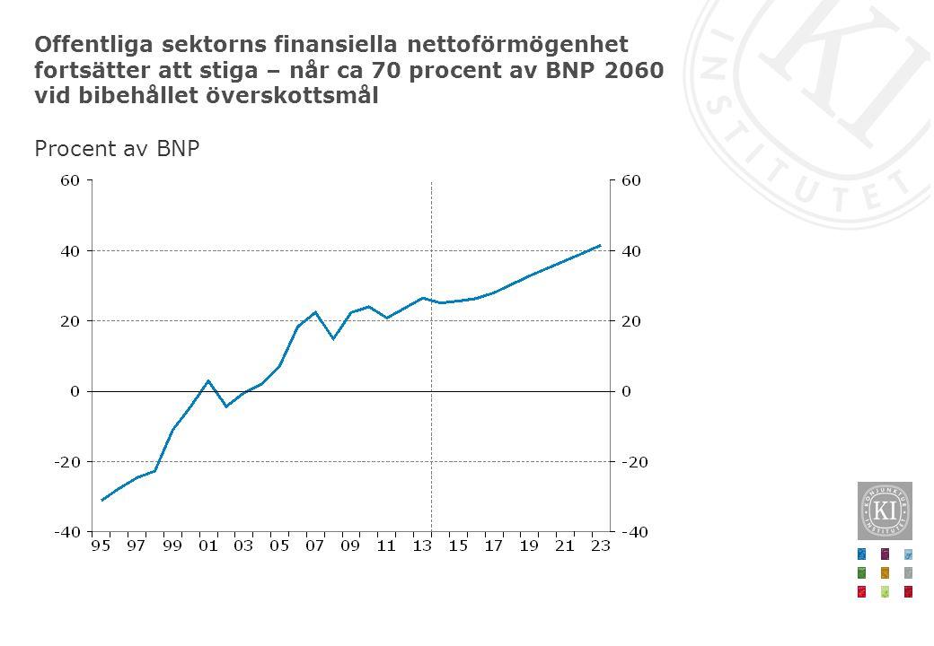 Offentliga sektorns finansiella nettoförmögenhet fortsätter att stiga – når ca 70 procent av BNP 2060 vid bibehållet överskottsmål Procent av BNP