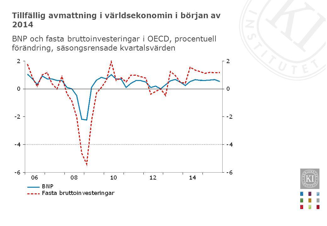 Tillfällig avmattning i världsekonomin i början av 2014 BNP och fasta bruttoinvesteringar i OECD, procentuell förändring, säsongsrensade kvartalsvärde