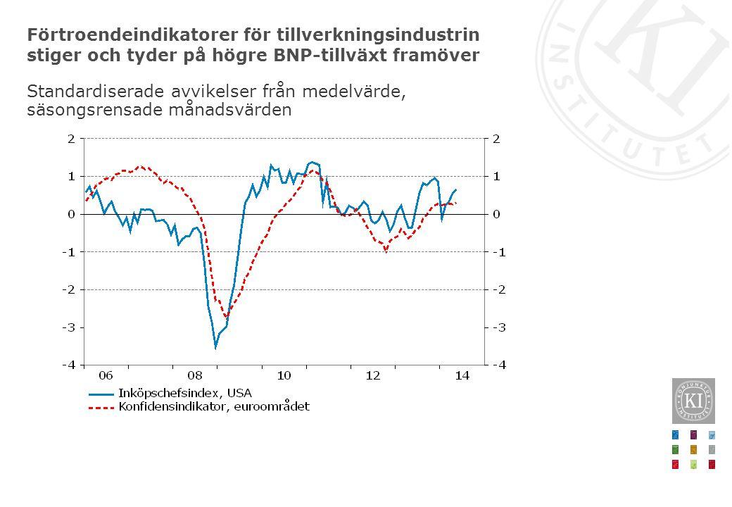 Förtroendeindikatorer för tillverkningsindustrin stiger och tyder på högre BNP-tillväxt framöver Standardiserade avvikelser från medelvärde, säsongsre