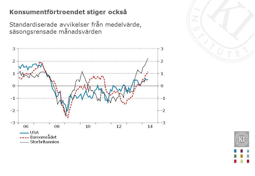 Konsumentförtroendet stiger också Standardiserade avvikelser från medelvärde, säsongsrensade månadsvärden