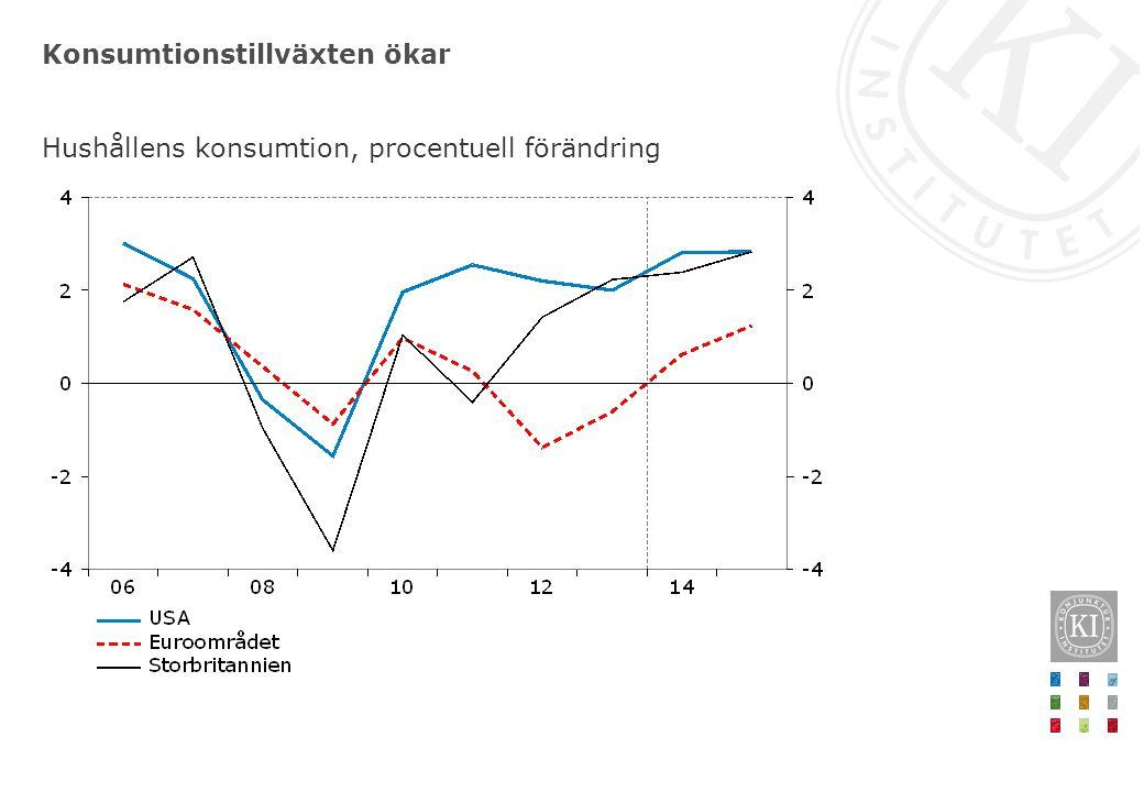 Svagt resursutnyttjande och låg inflation motiverar fortsatt låga styrräntor Styrräntor, procent, dagsvärden