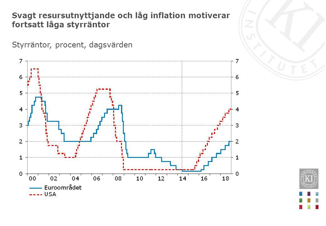 Obligationsräntorna i euroområdets krisländer är nu (nästan) nere på nivåer som rådde före finanskrisen 10-åriga statsobligationer, procent, månadsvärden