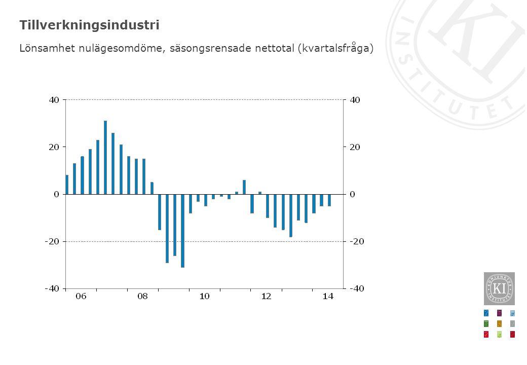 Tillverkningsindustri Lönsamhet nulägesomdöme, säsongsrensade nettotal (kvartalsfråga)