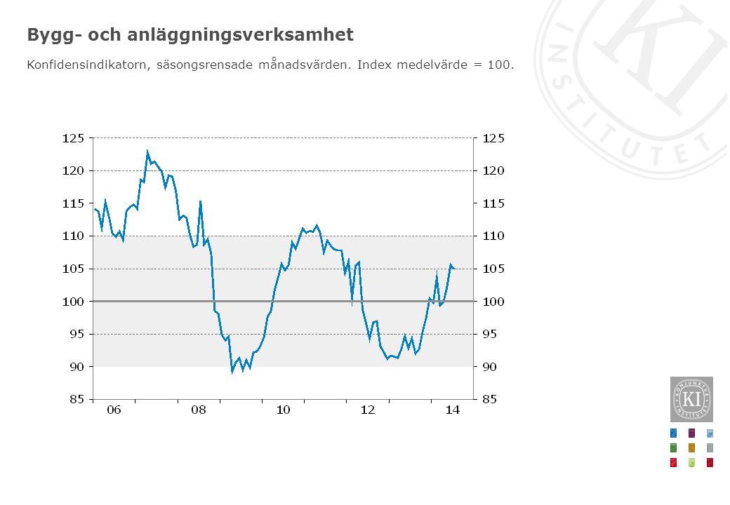 Bygg- och anläggningsverksamhet Konfidensindikatorn, säsongsrensade månadsvärden. Index medelvärde = 100.