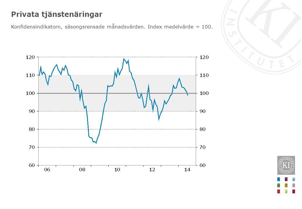 Privata tjänstenäringar Konfidensindikatorn, säsongsrensade månadsvärden. Index medelvärde = 100.